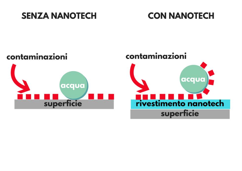 Nanotecnologia auto